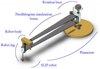 Image result for Planar mechanism