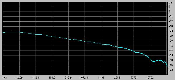 Figure 4 4 Pink Noise Spectrum With Summed Clkrndgen